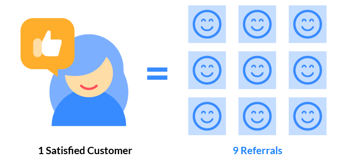 Scheduling software for improving the customer experience