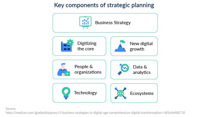 digitalization strategic planning