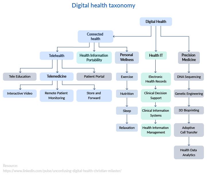 Digital health taxonomy