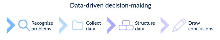 data-driven digitalization of business processes