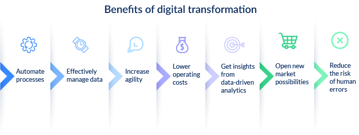 what is digital business transformation