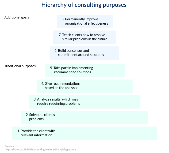 Hierarchy of consulting purposes