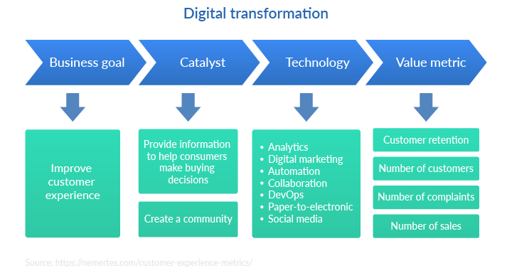 Digital transformation flow