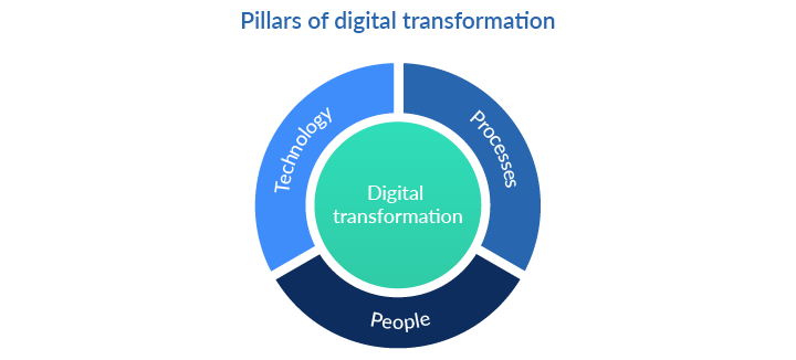 Pillars of digital transformation