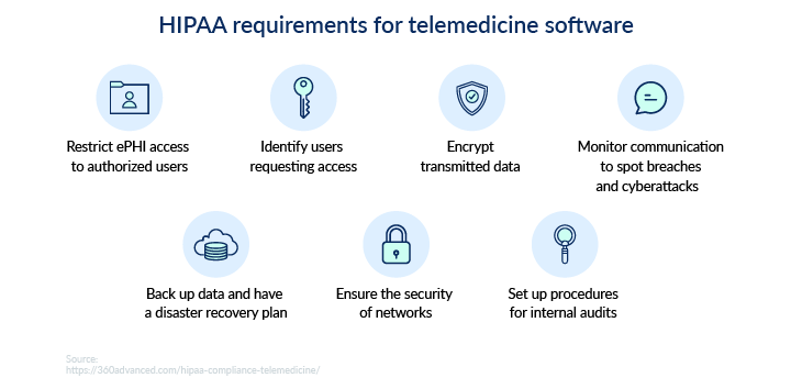 HIPAA requirements for telemedicine software