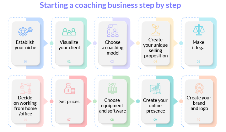 starting a coaching business step by step