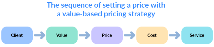 value-based pricing