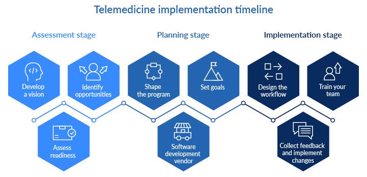 Telemedicine implementation