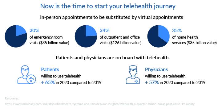 telehealth journey