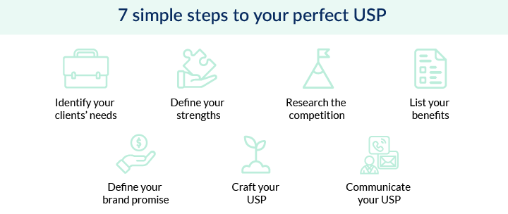 7 steps to your perfect USP