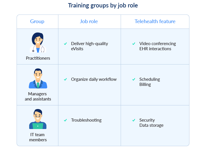 Training groups by job roles