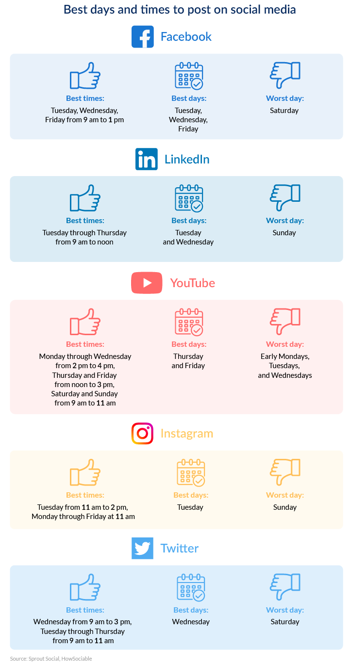 Best days and times to post on social media