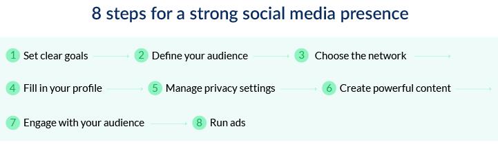 8 steps for a strong social media presence