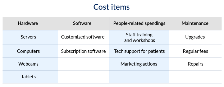 Cost items