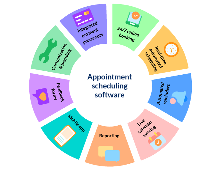 basic features of appointment scheduling software