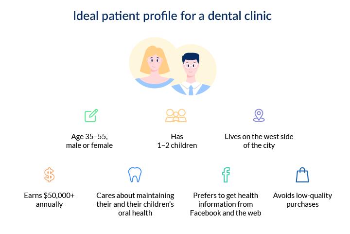 ideal patient profile sample