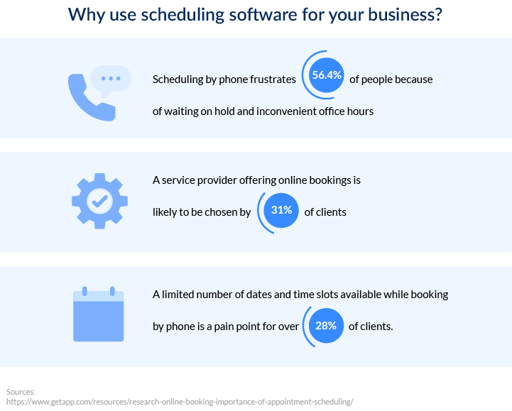 Why use scheduling software