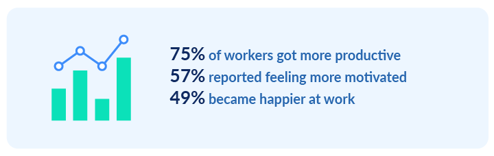 workplace distractions stats